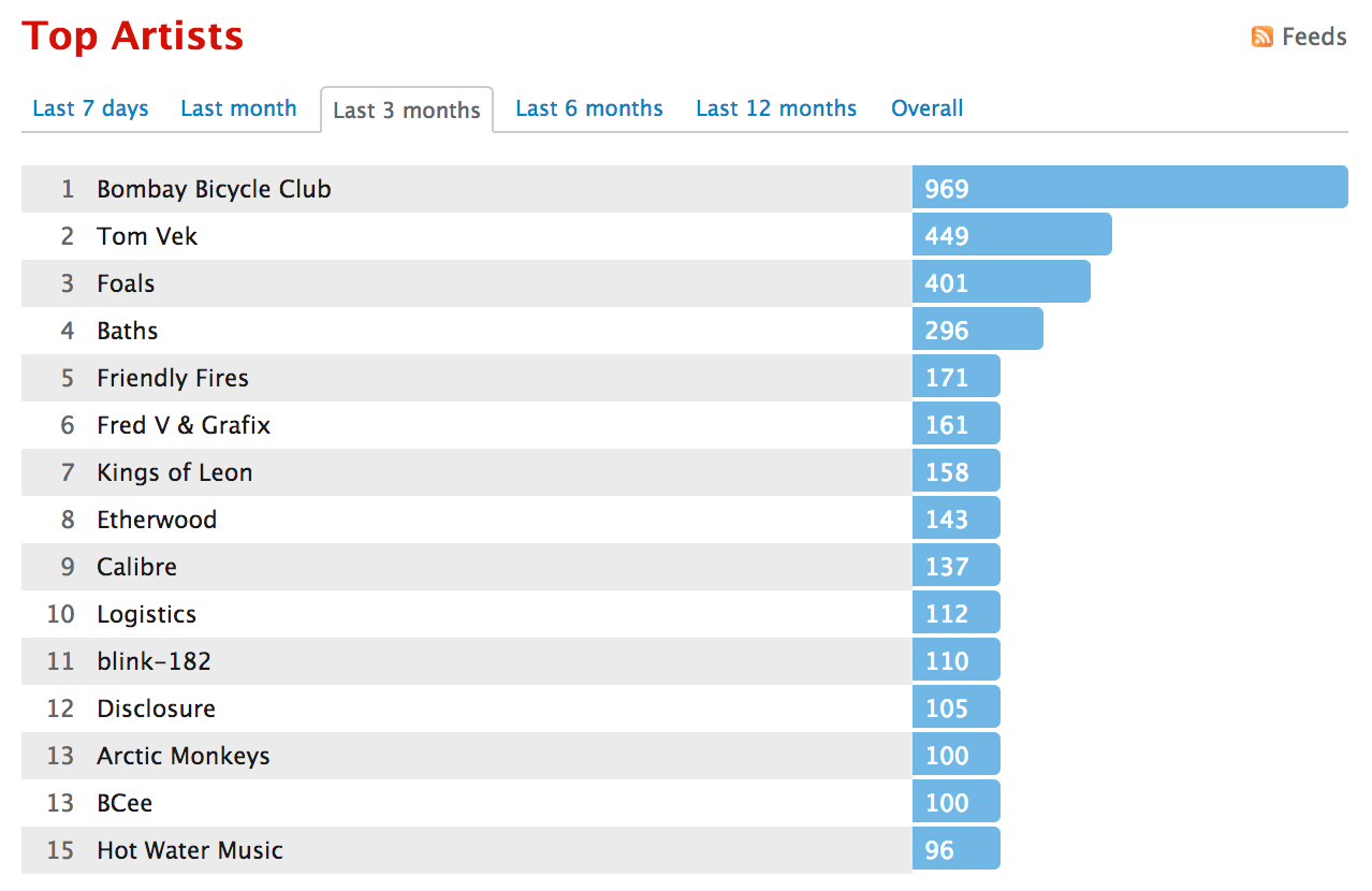 Karsten Rowe's most listened Last.fm playlist.